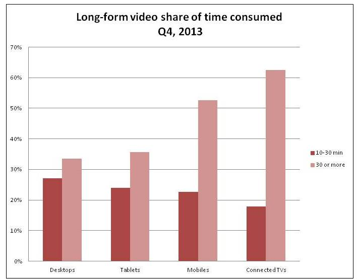 Long form video share of time consumed