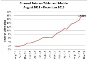 share of total on tablet and mobile